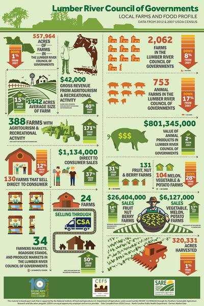 Building Local Food Economies: A Guide for Governments | NC