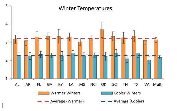 Winter Temperatures Warmer /Cooler