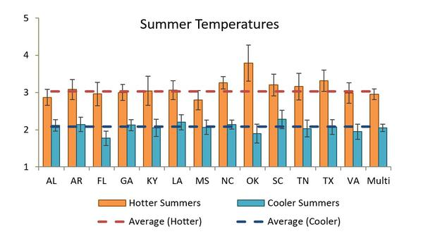 Summer Temperatures - Hotter- Cooler