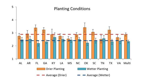 Planting Conditions- Drier - Wetter