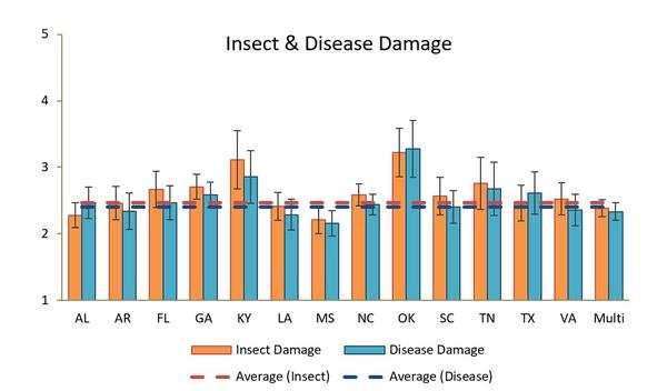 Insect / Disease Frequency & Severity