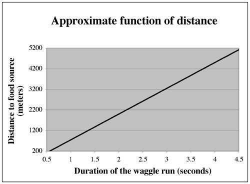 Distance and Duration