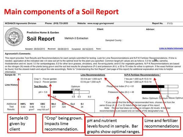 Components Of Soil Test Report