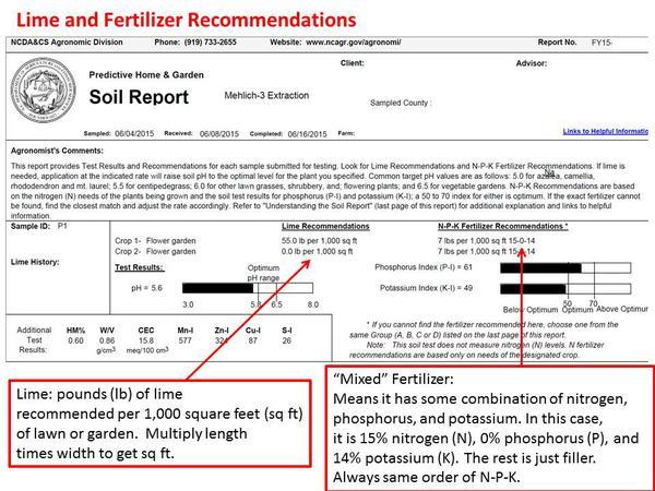 determination of phosphorus content of fertilizer essay Summary ± zusammenfassung  yields: the increase of the phosphorus content  in waterbo-  different methods of p analysis, interpretation and fertilizer.