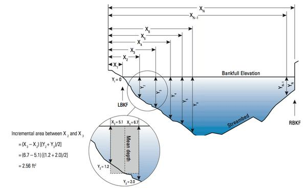 Figure 4. Example cross-section survey.