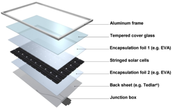 Shows layers of solar panel components
