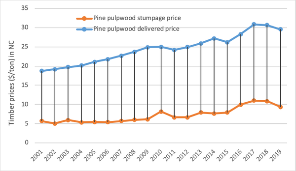 Stumpage and delivered prices of pine pulpwood
